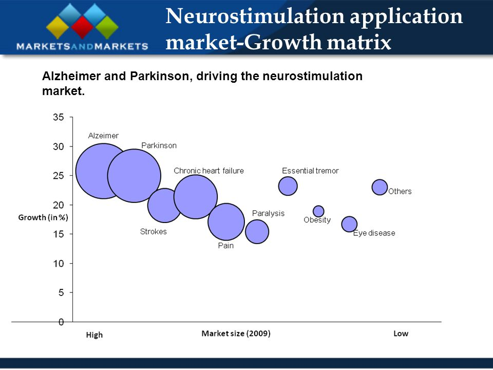 Neurostimulation application market-Growth matrix Alzheimer and Parkinson, driving the neurostimulation market.