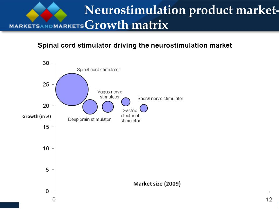 Neurostimulation product market- Growth matrix Spinal cord stimulator driving the neurostimulation market