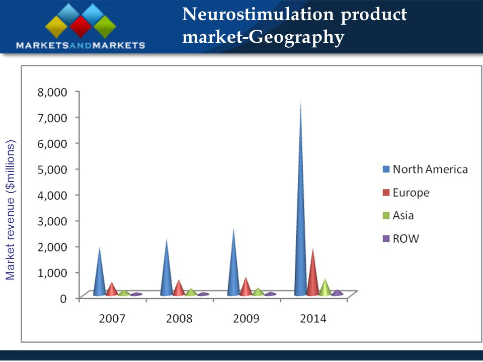 Neurostimulation product market-Geography Market revenue ($millions)