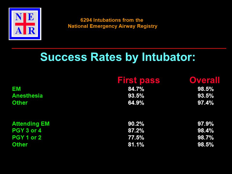 6294 Intubations from the National Emergency Airway Registry Success Rates by Intubator: First pass Overall EM 84.7%98.5% Anesthesia93.5%93.5% Other64.9%97.4% Attending EM90.2%97.9% PGY 3 or 487.2% 98.4% PGY 1 or 277.5%98.7% Other81.1%98.5%
