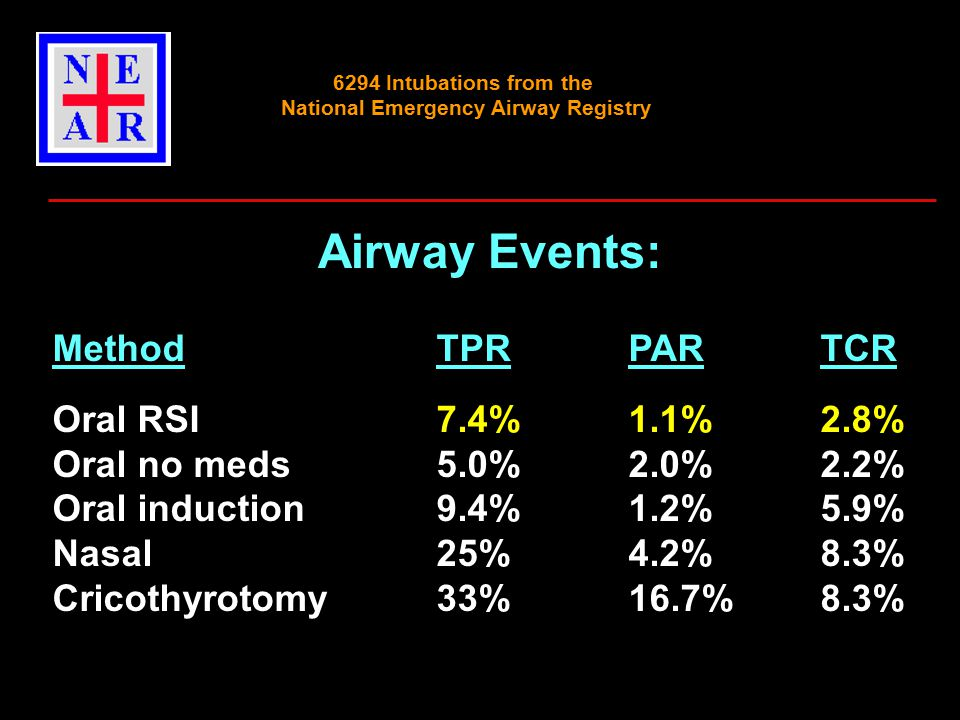 Airway Events: MethodTPRPARTCR Oral RSI7.4%1.1%2.8% Oral no meds5.0%2.0%2.2% Oral induction 9.4%1.2%5.9% Nasal 25%4.2%8.3% Cricothyrotomy33%16.7%8.3% 6294 Intubations from the National Emergency Airway Registry