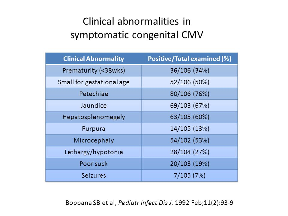 Clinical abnormalities in symptomatic congenital CMV Boppana SB et al, Pediatr Infect Dis J. 1992 Feb;11(2):93-9