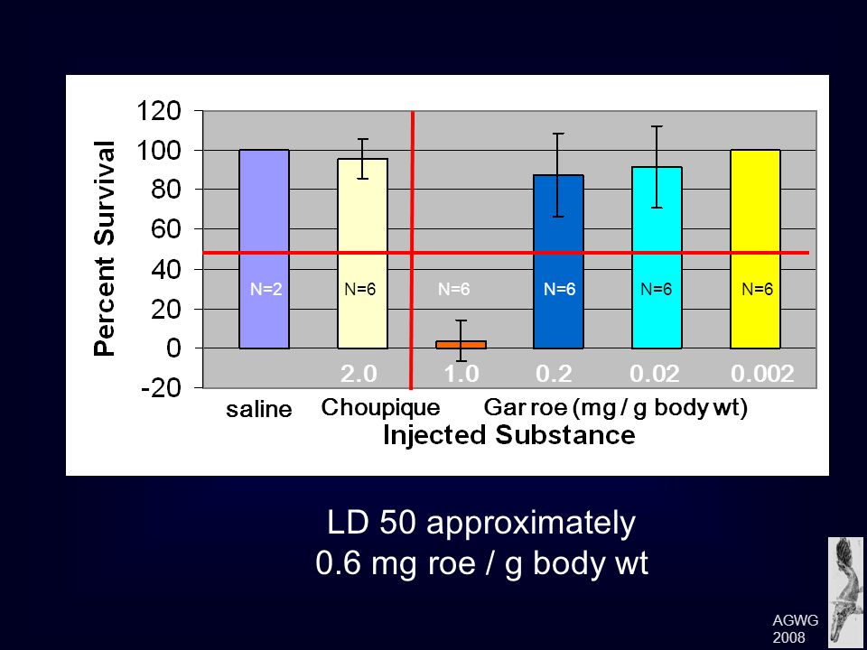 N=6 N=2N=6 LD 50 approximately 0.6 mg roe / g body wt 1.0 Gar roe (mg / g body wt) 0.20.020.002 Choupique saline 2.0 AGWG 2008