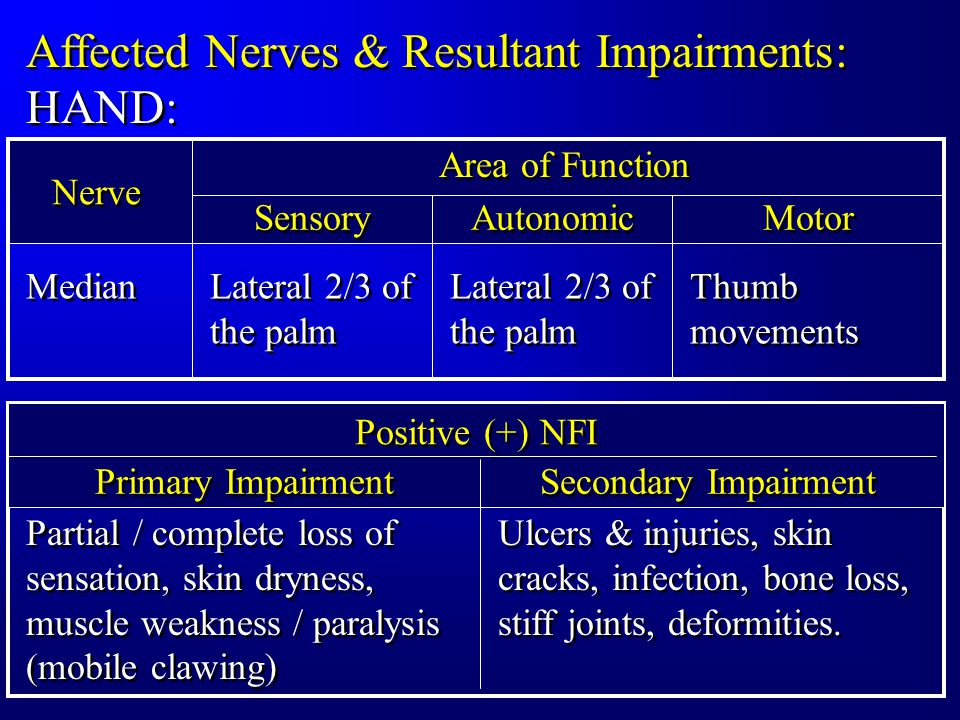 Affected Nerves & Resultant Impairments: HAND: Positive (+) NFI Primary Impairment Secondary Impairment Partial / complete loss of sensation, skin dryness, muscle weakness / paralysis (mobile clawing) Ulcers & injuries, skin cracks, infection, bone loss, stiff joints, deformities.