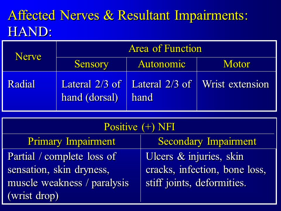 Affected Nerves & Resultant Impairments: HAND: Positive (+) NFI Primary Impairment Secondary Impairment Partial / complete loss of sensation, skin dryness, muscle weakness / paralysis (wrist drop) Ulcers & injuries, skin cracks, infection, bone loss, stiff joints, deformities.