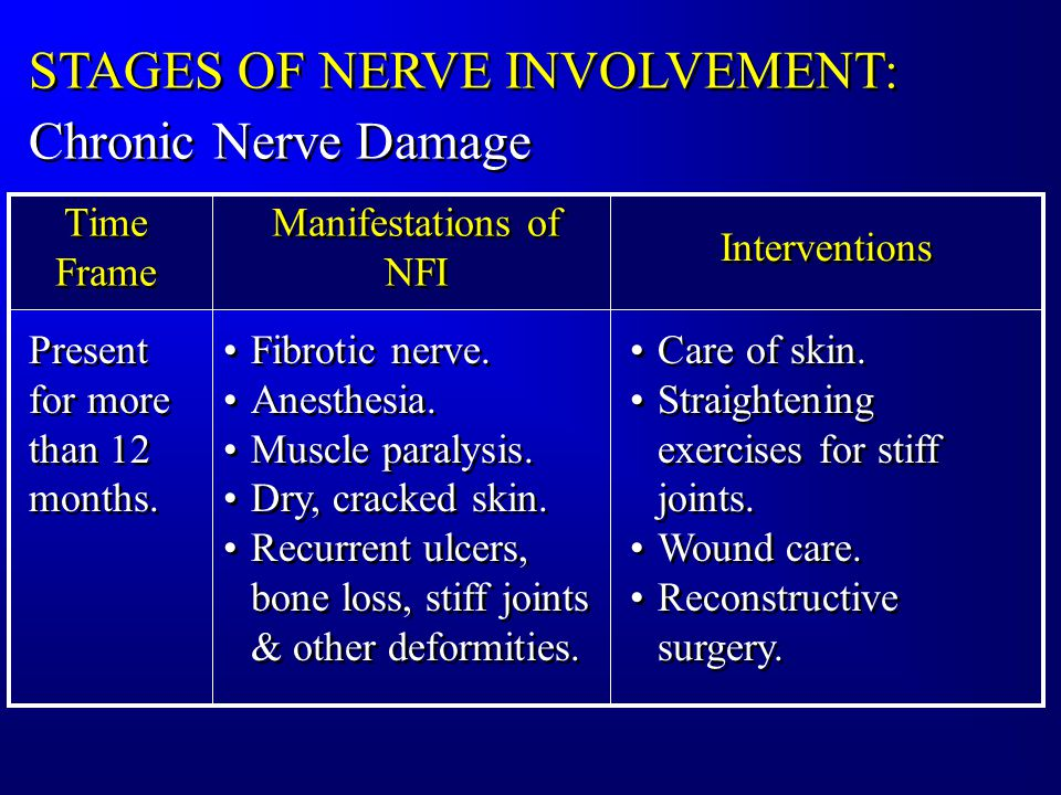 STAGES OF NERVE INVOLVEMENT: Time Frame Manifestations of NFI Present for more than 12 months.