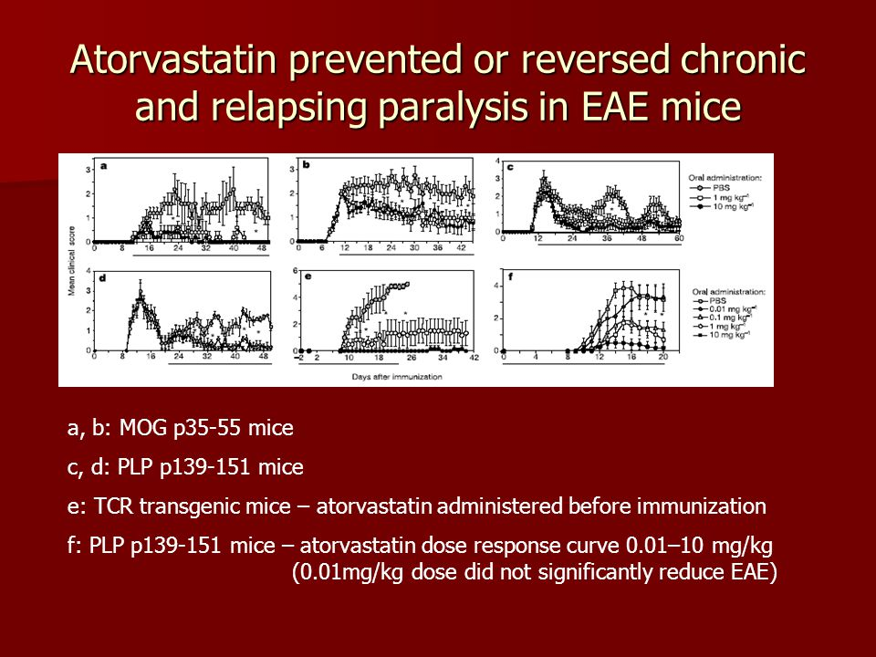 Atorvastatin prevented or reversed chronic and relapsing paralysis in EAE mice a, b: MOG p35-55 mice c, d: PLP p139-151 mice e: TCR transgenic mice –