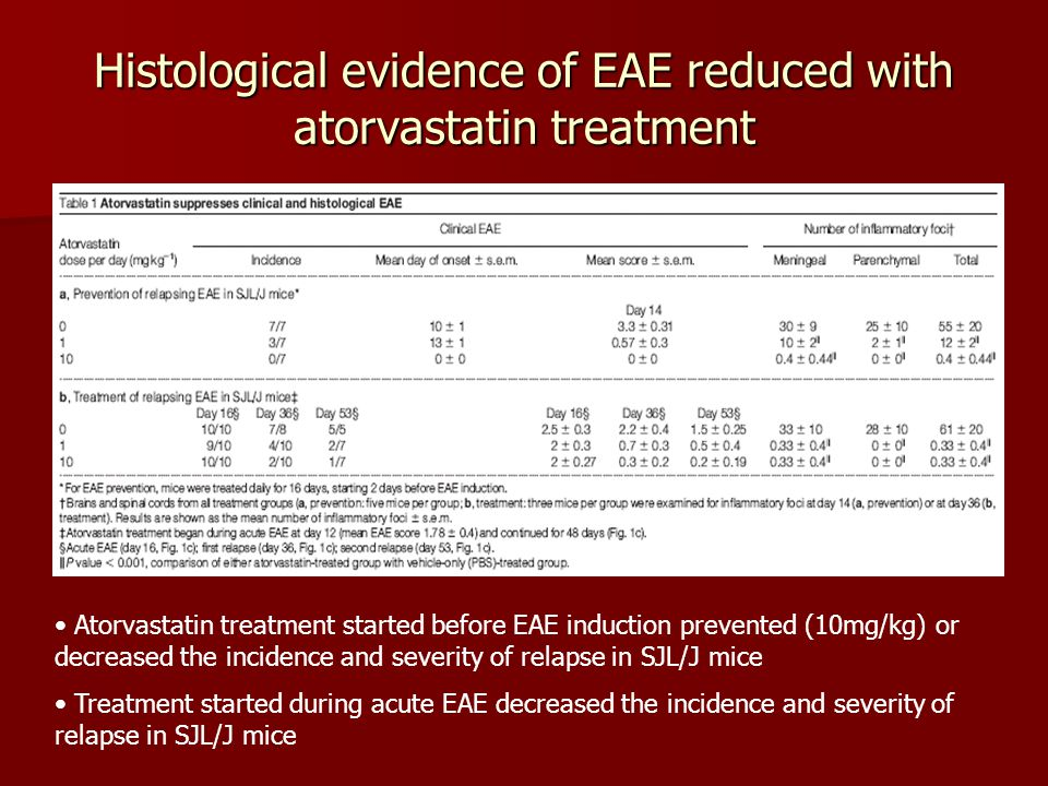 Histological evidence of EAE reduced with atorvastatin treatment Atorvastatin treatment started before EAE induction prevented (10mg/kg) or decreased the incidence and severity of relapse in SJL/J mice Treatment started during acute EAE decreased the incidence and severity of relapse in SJL/J mice