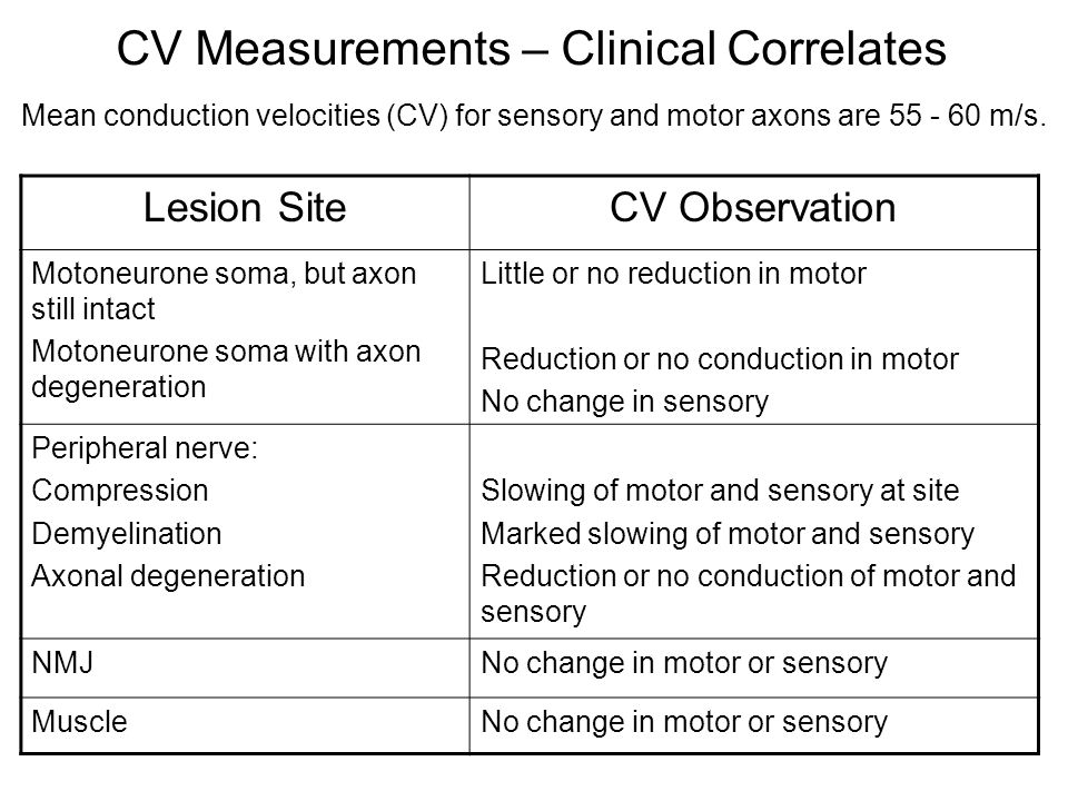 CV Measurements – Clinical Correlates Mean conduction velocities (CV) for sensory and motor axons are 55 - 60 m/s. Lesion SiteCV Observation Motoneuro