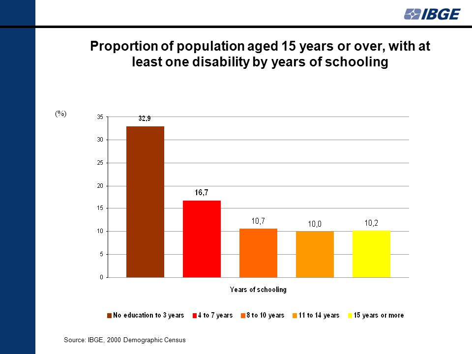 Proportion of population aged 15 years or over, with at least one disability by years of schooling Source: IBGE, 2000 Demographic Census (%)
