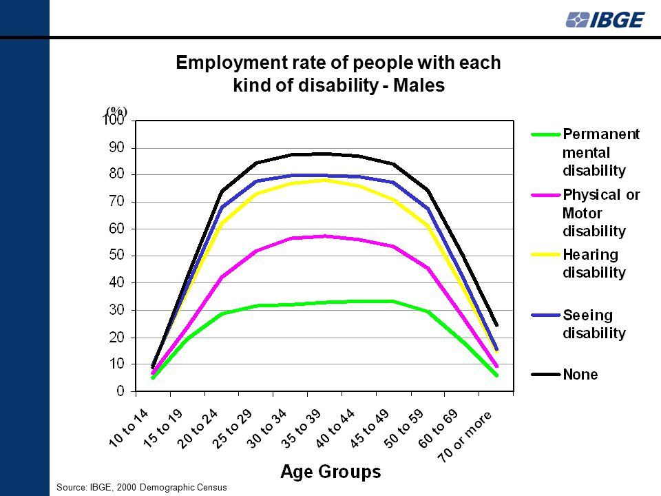 Employment rate of people with each kind of disability - Males Source: IBGE, 2000 Demographic Census (%)