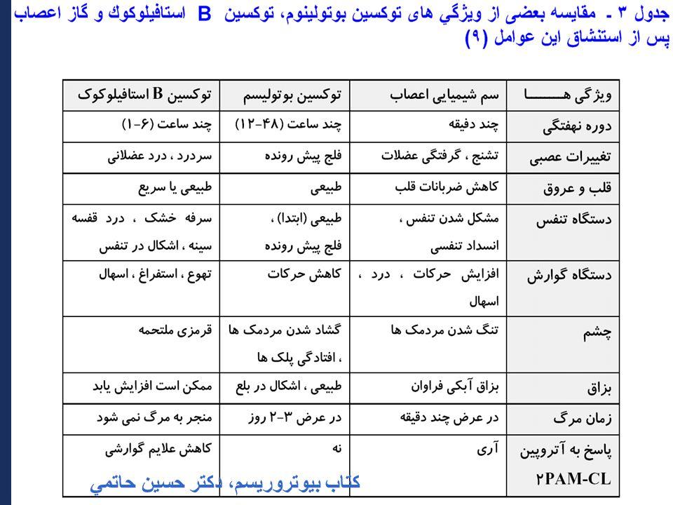 45 كتاب بيوتروريسم، دكتر حسين حاتمي