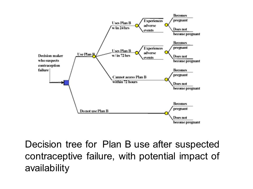Decision tree for Plan B use after suspected contraceptive failure, with potential impact of availability
