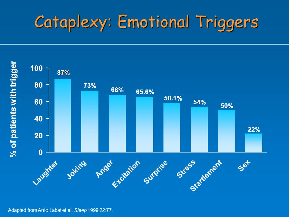 % of patients with trigger Adapted from Anic-Labat et al. Sleep 1999;22:77. Cataplexy: Emotional Triggers 87% 73% 68% 65.6% 58.1% 54% 22% 50% 0 20 40