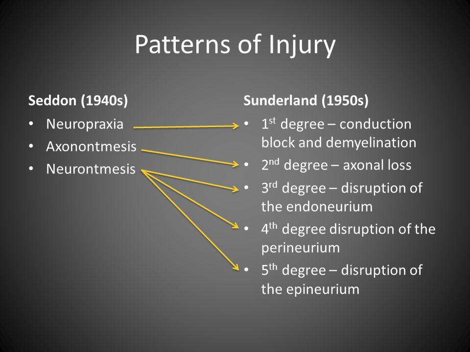 Patterns of Injury Seddon (1940s) Neuropraxia Axonontmesis Neurontmesis Sunderland (1950s) 1 st degree – conduction block and demyelination 2 nd degre