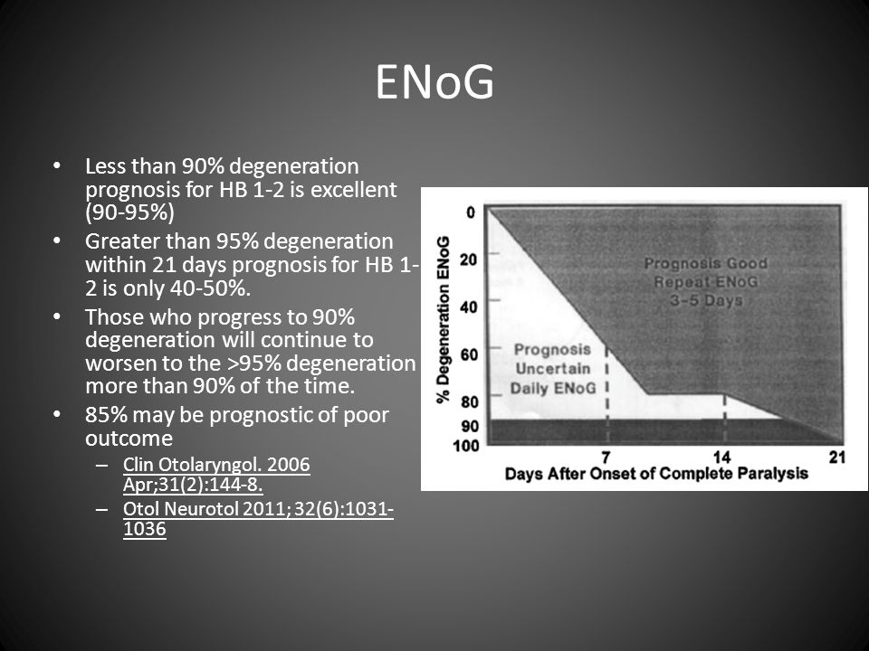 ENoG Less than 90% degeneration prognosis for HB 1-2 is excellent (90-95%) Greater than 95% degeneration within 21 days prognosis for HB 1- 2 is only