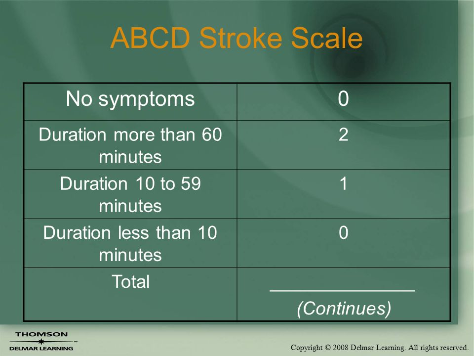 Copyright © 2008 Delmar Learning. All rights reserved. ABCD Stroke Scale No symptoms0 Duration more than 60 minutes 2 Duration 10 to 59 minutes 1 Dura