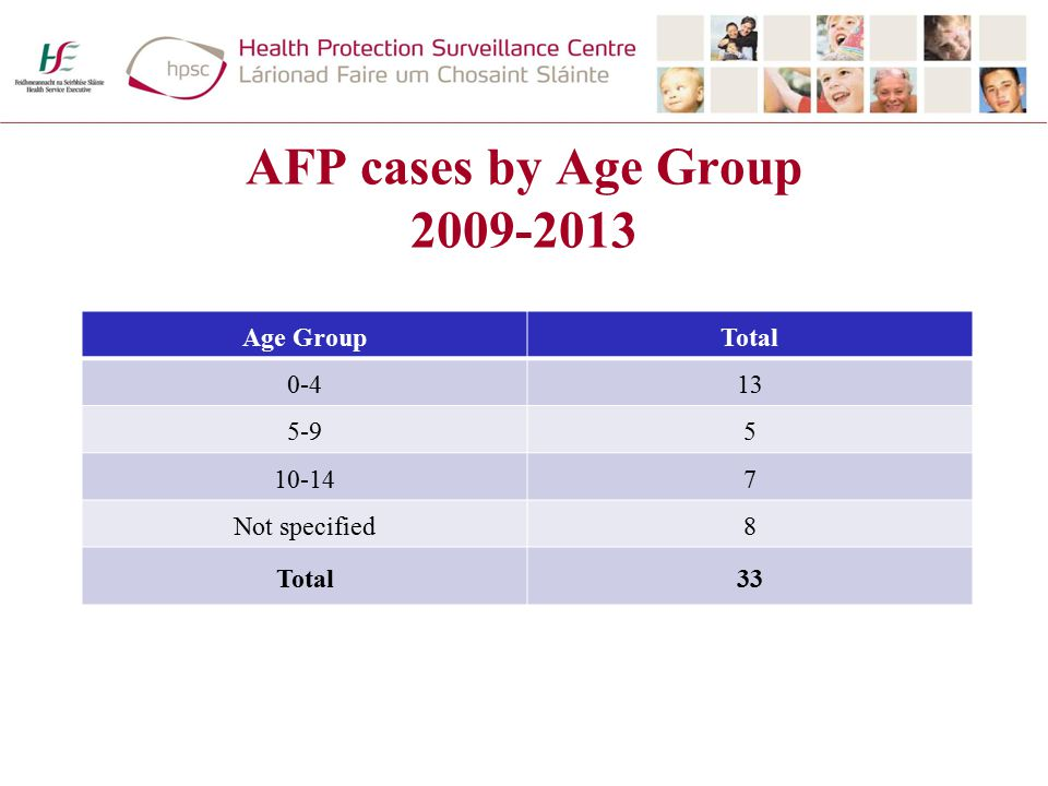 AFP cases by Age Group 2009-2013 Age GroupTotal 0-413 5-95 10-147 Not specified8 Total33