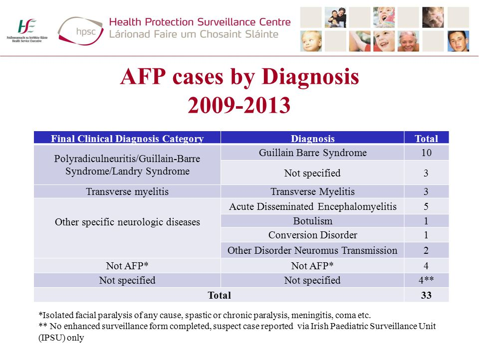 AFP cases by Diagnosis 2009-2013 Final Clinical Diagnosis CategoryDiagnosisTotal Polyradiculneuritis/Guillain-Barre Syndrome/Landry Syndrome Guillain Barre Syndrome10 Not specified3 Transverse myelitisTransverse Myelitis3 Other specific neurologic diseases Acute Disseminated Encephalomyelitis5 Botulism1 Conversion Disorder1 Other Disorder Neuromus Transmission2 Not AFP* 4 Not specified 4** Total33 *Isolated facial paralysis of any cause, spastic or chronic paralysis, meningitis, coma etc.