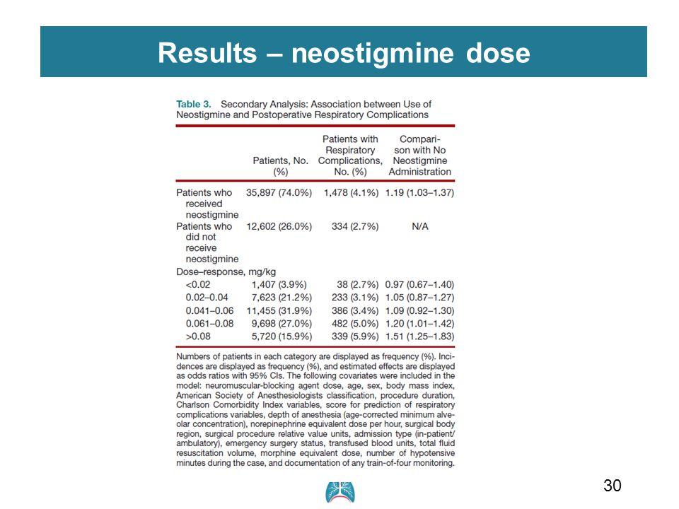 30 Results – neostigmine dose