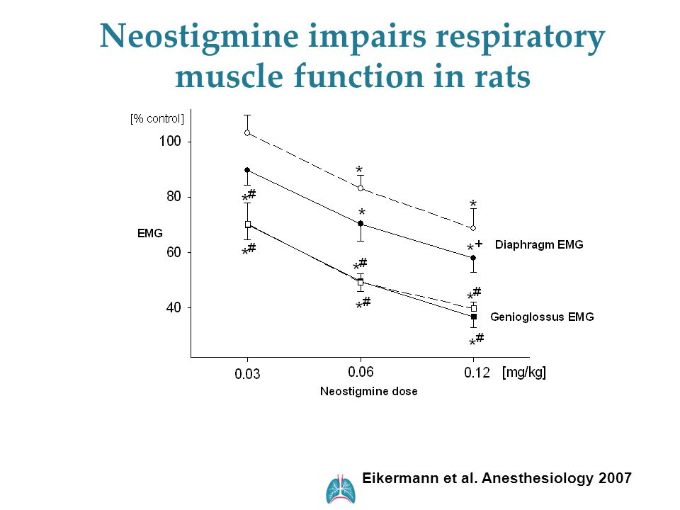Neostigmine impairs respiratory muscle function in rats Eikermann et al. Anesthesiology 2007