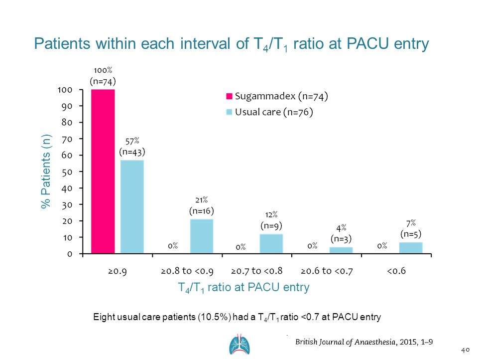 Eight usual care patients (10.5%) had a T 4 /T 1 ratio <0.7 at PACU entry 40 Patients within each interval of T 4 /T 1 ratio at PACU entry