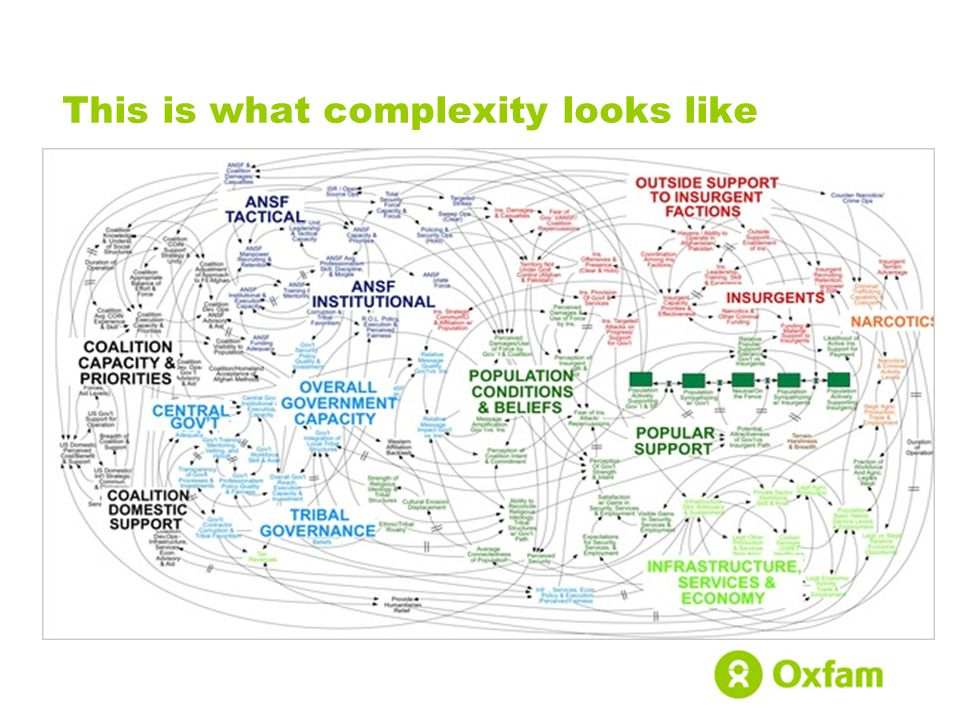 This is what complexity looks like