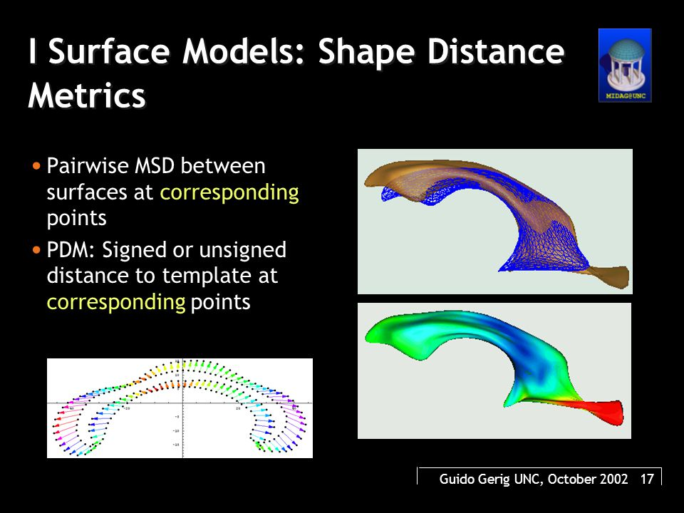 Guido Gerig UNC, October 2002 17 I Surface Models: Shape Distance Metrics Pairwise MSD between surfaces at corresponding points PDM: Signed or unsigned distance to template at corresponding points