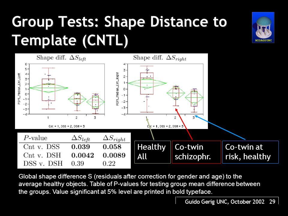 Guido Gerig UNC, October 2002 29 Group Tests: Shape Distance to Template (CNTL) Global shape difference S (residuals after correction for gender and age) to the average healthy objects.