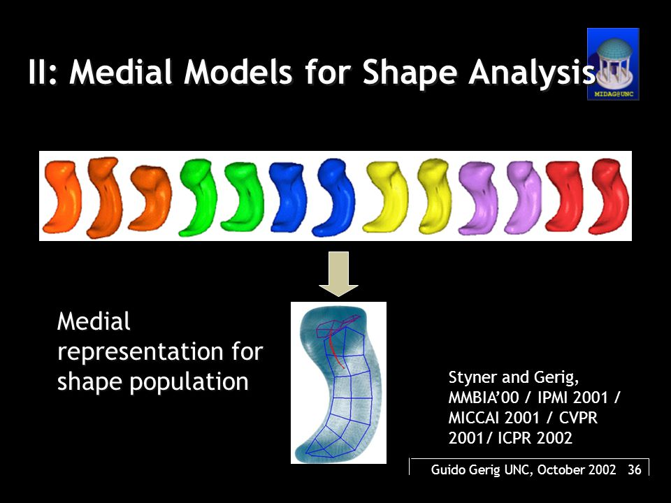 Guido Gerig UNC, October 2002 36 II: Medial Models for Shape Analysis Medial representation for shape population Styner and Gerig, MMBIA'00 / IPMI 2001 / MICCAI 2001 / CVPR 2001/ ICPR 2002