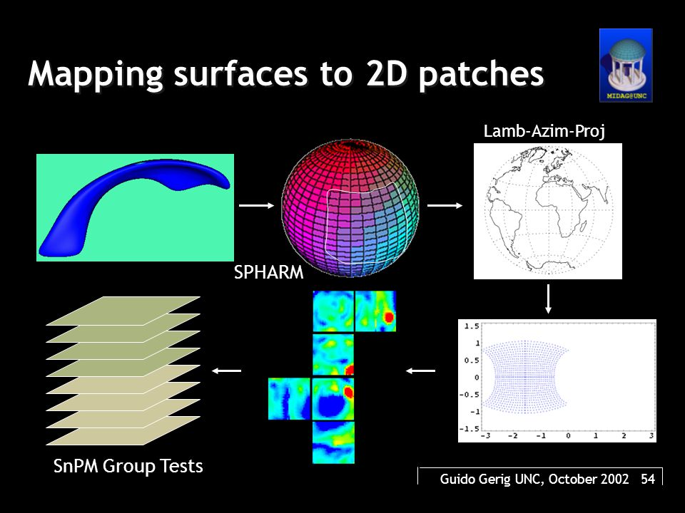 Guido Gerig UNC, October 2002 54 Mapping surfaces to 2D patches SnPM Group Tests SPHARM Lamb-Azim-Proj