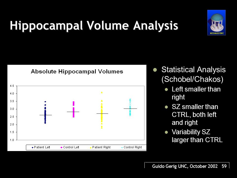 Guido Gerig UNC, October 2002 59 Hippocampal Volume Analysis Statistical Analysis (Schobel/Chakos) Left smaller than right SZ smaller than CTRL, both left and right Variability SZ larger than CTRL