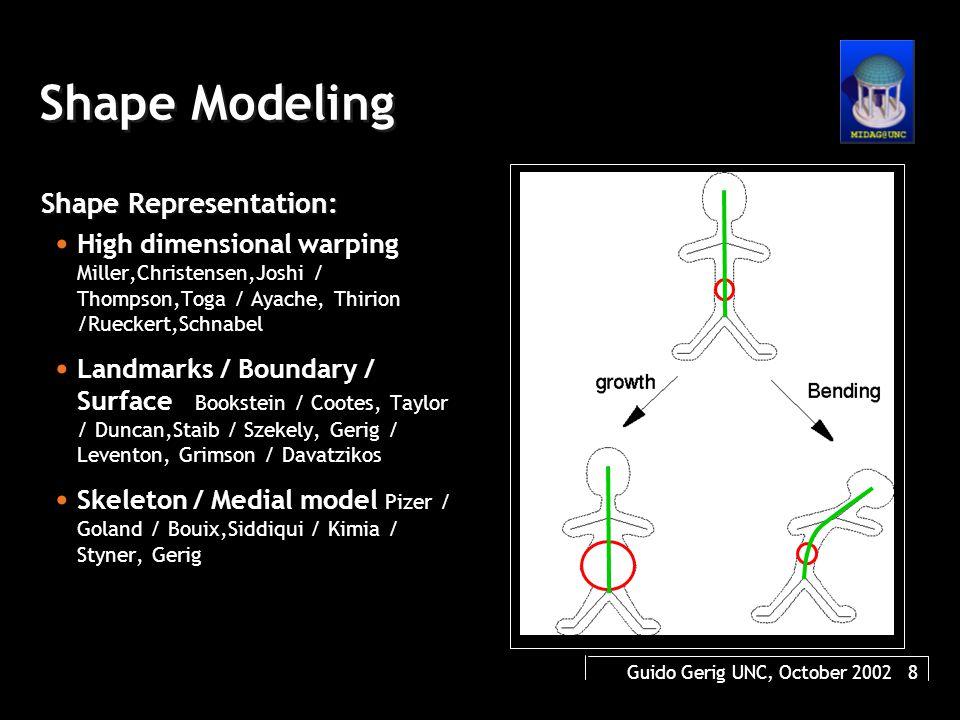 Guido Gerig UNC, October 2002 39 Optimal (minimal) sampling 2x6 3x6 3x7 3x12 4x12 Find minimal sampling given a predefined approximation error