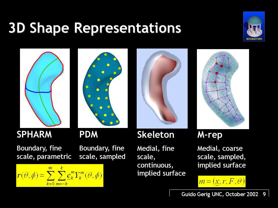 Guido Gerig UNC, October 2002 40 Medial models of subcortical structures Shapes with common topology: M-rep and implied boundaries of putamen, hippocampus, and lateral ventricles.