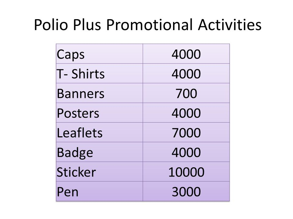 Polio Plus Promotional Activities