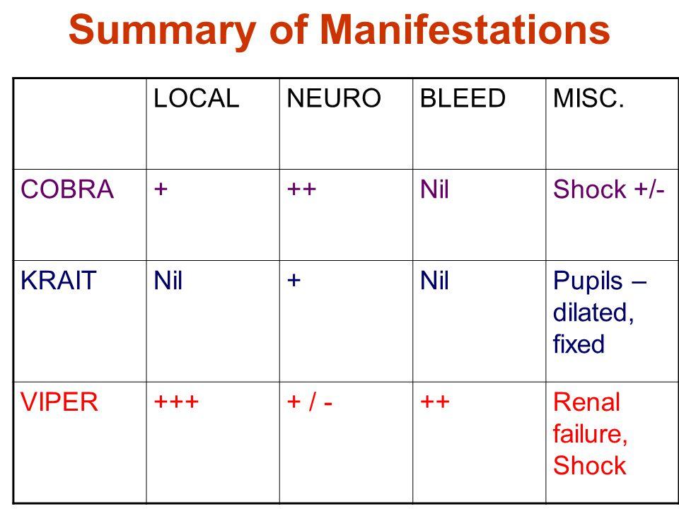 Summary of Manifestations LOCALNEUROBLEEDMISC. COBRA+++NilShock +/- KRAITNil+ Pupils – dilated, fixed VIPER++++ / -++Renal failure, Shock