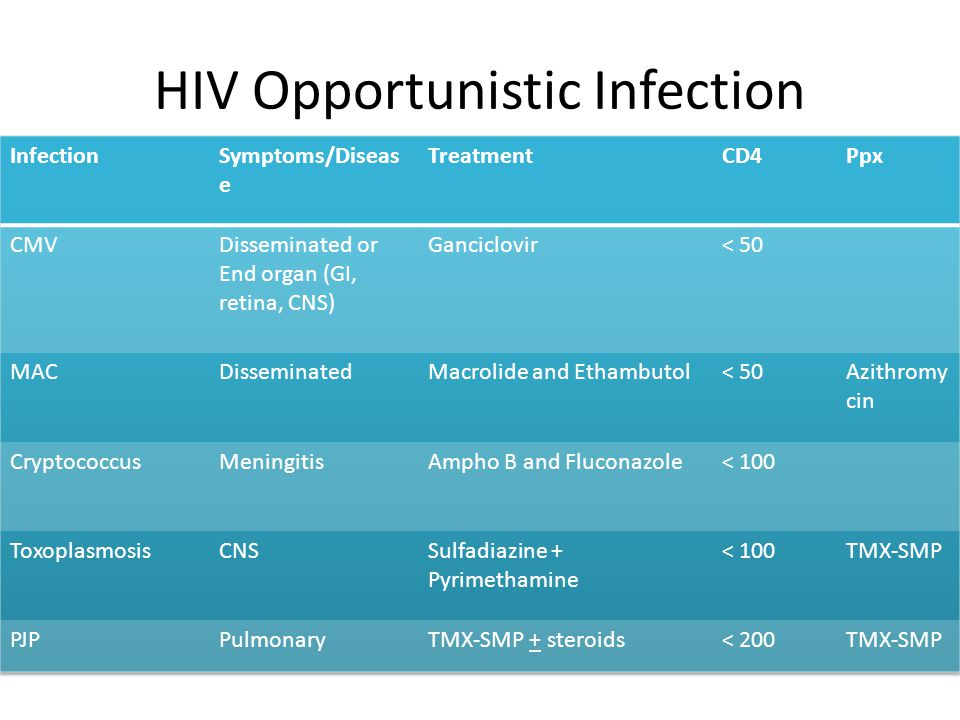 HIV Opportunistic Infection
