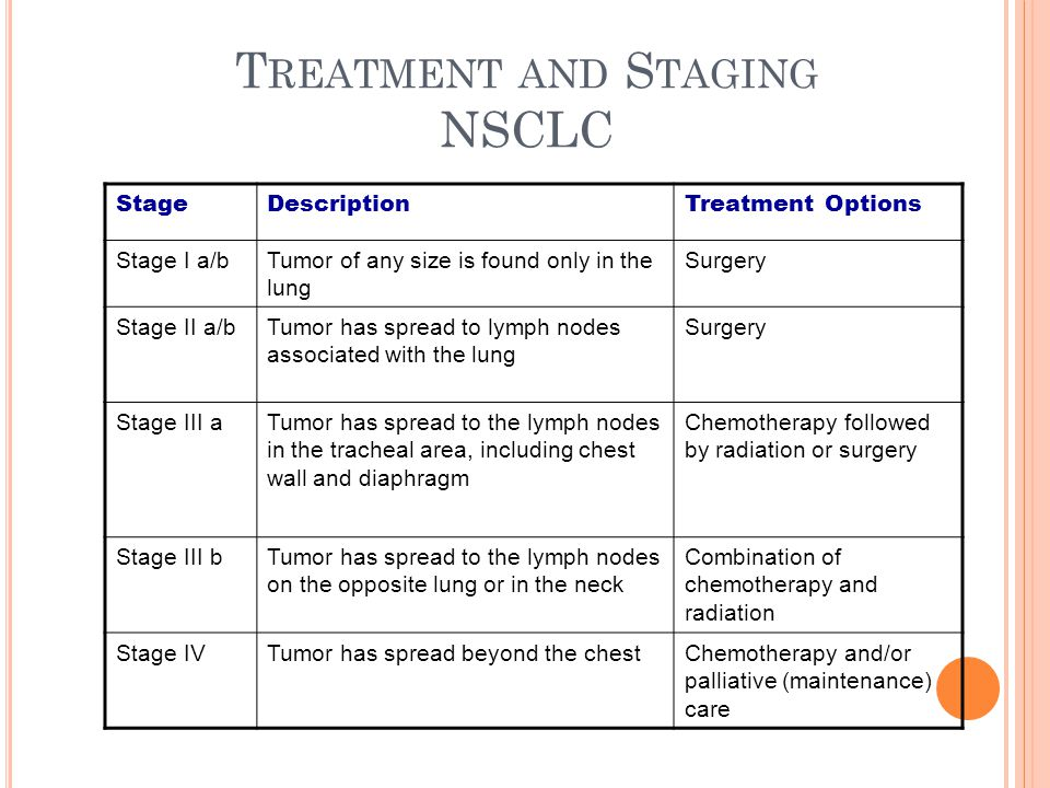 T REATMENT AND S TAGING NSCLC StageDescriptionTreatment Options Stage I a/bTumor of any size is found only in the lung Surgery Stage II a/bTumor has spread to lymph nodes associated with the lung Surgery Stage III aTumor has spread to the lymph nodes in the tracheal area, including chest wall and diaphragm Chemotherapy followed by radiation or surgery Stage III bTumor has spread to the lymph nodes on the opposite lung or in the neck Combination of chemotherapy and radiation Stage IVTumor has spread beyond the chestChemotherapy and/or palliative (maintenance) care