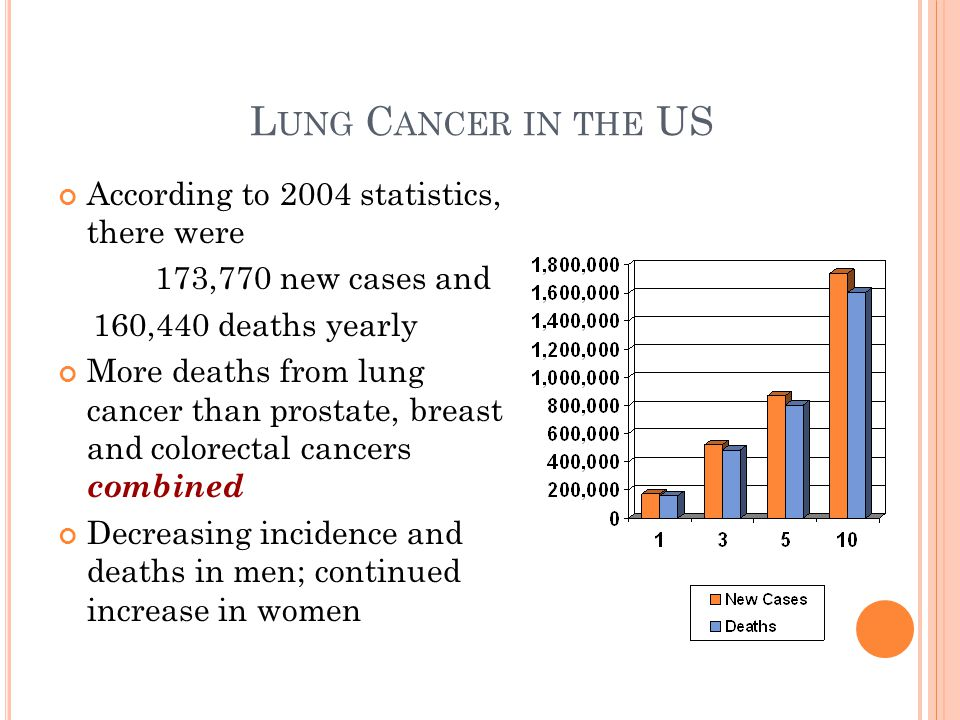 L UNG C ANCER IN THE US According to 2004 statistics, there were 173,770 new cases and 160,440 deaths yearly More deaths from lung cancer than prostate, breast and colorectal cancers combined Decreasing incidence and deaths in men; continued increase in women