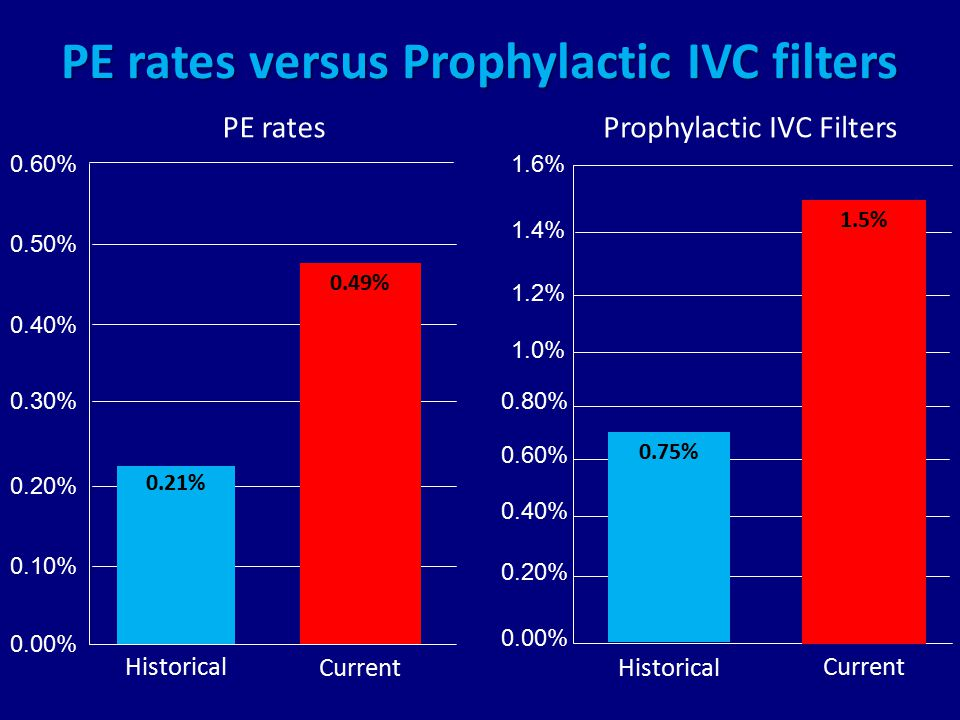 PE rates versus Prophylactic IVC filters Prophylactic IVC FiltersPE rates 0.60% 0.50% 0.40% 0.30% 0.20% 0.10% 0.00% Historical Current 0.49% 0.21% 1.6% 1.4% 1.2% 1.0% 0.80% 0.60% 0.40% 0.20% 0.00% Historical Current 1.5% 0.75%