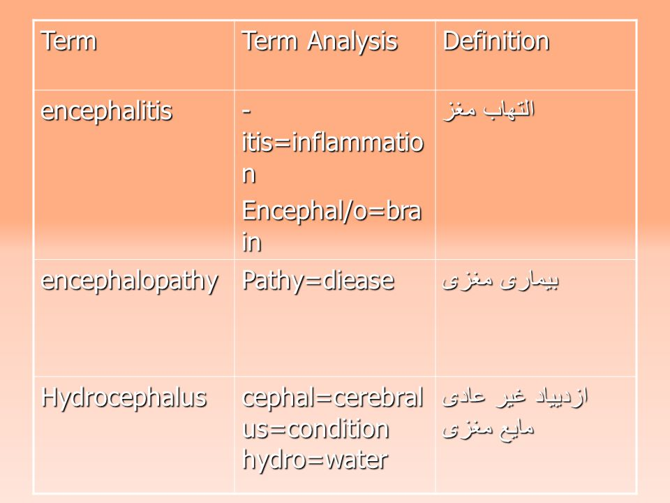 Term Term Analysis Definition encephalitis - itis=inflammatio n Encephal/o=bra in التهاب مغز encephalopathyPathy=diease بیماری مغزی Hydrocephalus cephal=cerebral us=condition hydro=water ازدییاد غیر عادی مایع مغزی