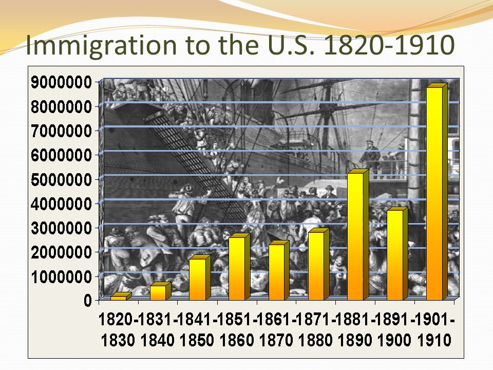 Immigration to the U.S. 1820-1910
