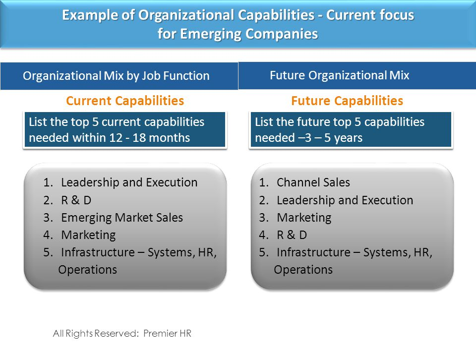 Example of Organizational Capabilities - Current focus for Emerging Companies Current CapabilitiesFuture Capabilities All Rights Reserved: Premier HR 1.Leadership and Execution 2.R & D 3.Emerging Market Sales 4.Marketing 5.Infrastructure – Systems, HR, Operations List the top 5 current capabilities needed within 12 - 18 months Current Employee Mix by Job function Organizational Mix by Job Function 1.Channel Sales 2.Leadership and Execution 3.Marketing 4.R & D 5.Infrastructure – Systems, HR, Operations Future Organizational Mix List the future top 5 capabilities needed –3 – 5 years