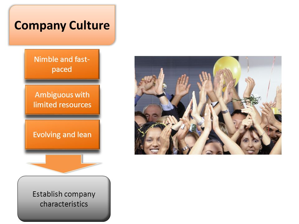 Company Culture Nimble and fast- paced Evolving and lean Ambiguous with limited resources Establish company characteristics