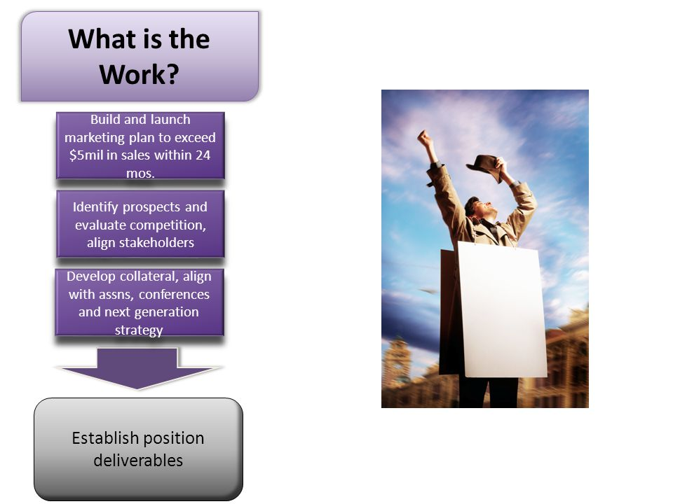Establish position deliverables What is the Work.