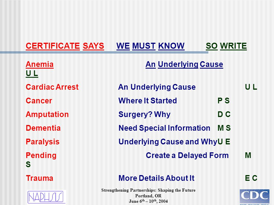 Strengthening Partnerships: Shaping the Future Portland, OR June 6 th – 10 th, 2004 CERTIFICATE SAYS WE MUST KNOW SO WRITE Anemia An Underlying Cause