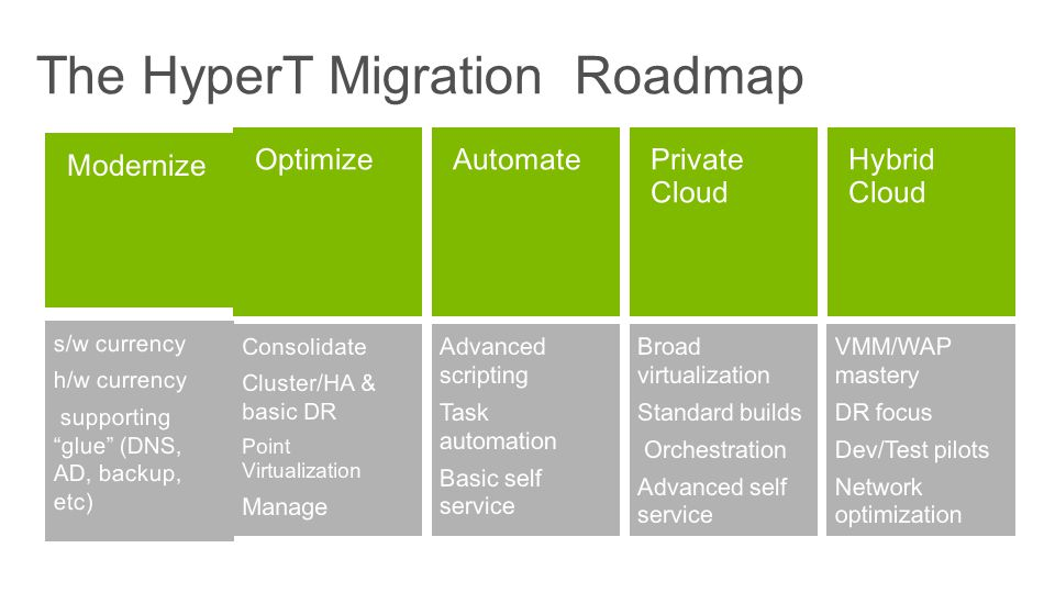 The HyperT Migration Roadmap