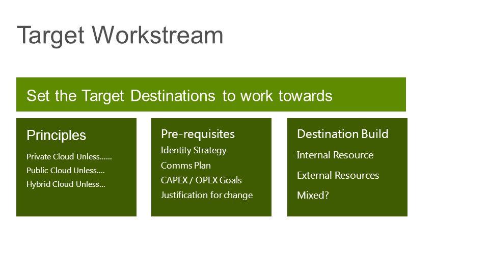 Target Workstream Destination Build Internal Resource External Resources Mixed.