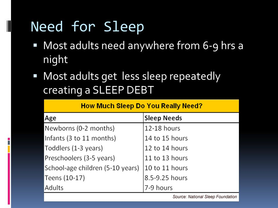 Need for Sleep  Most adults need anywhere from 6-9 hrs a night  Most adults get less sleep repeatedly creating a SLEEP DEBT