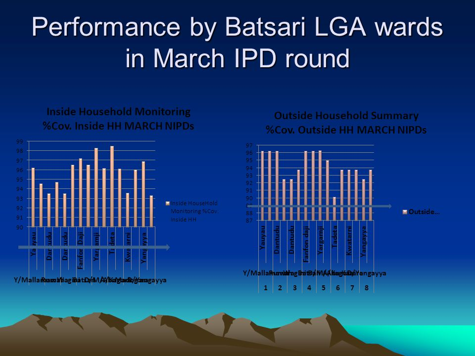 Performance by Batsari LGA wards in March IPD round